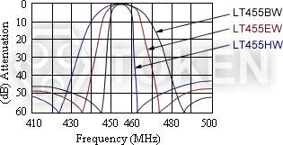 Ceramic Communication Filters Lt455u W Token Components